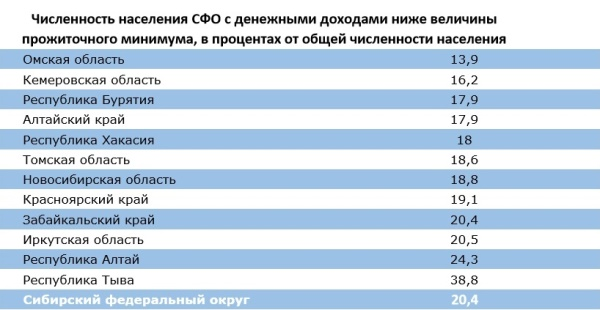 важно прожиточный минимум на 2015 год по республике бурятия эффективное