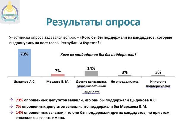 ВБурятии 4 кандидата напост руководителя республики прошли городской фильтр