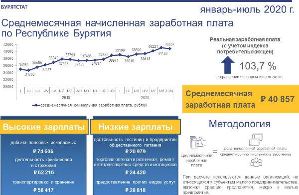 Статистики Бурятии обнародовали среднюю зарплату в республике
